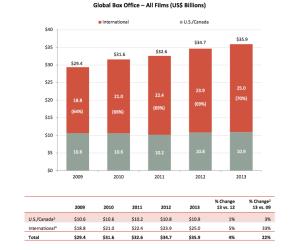 Global Box Office 2013
